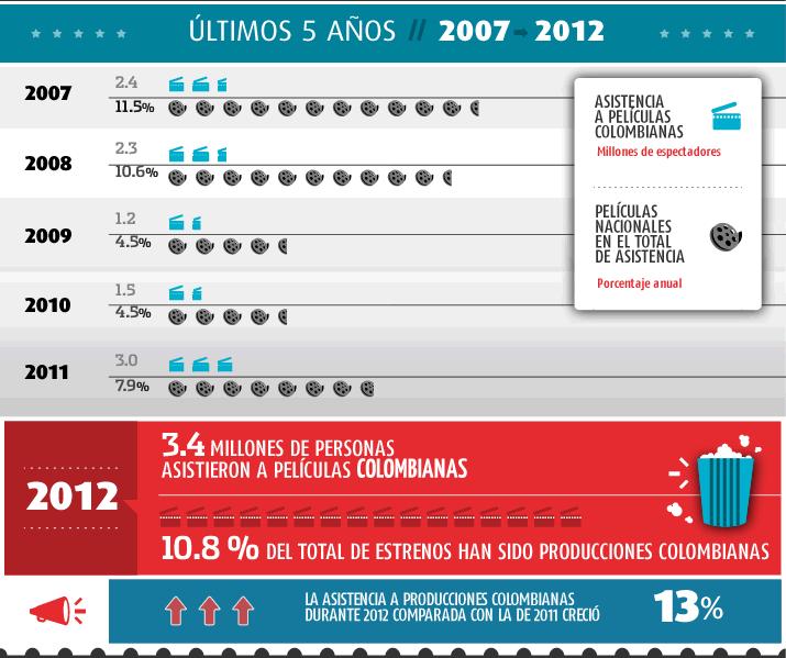 Evolucion del cine colombiano