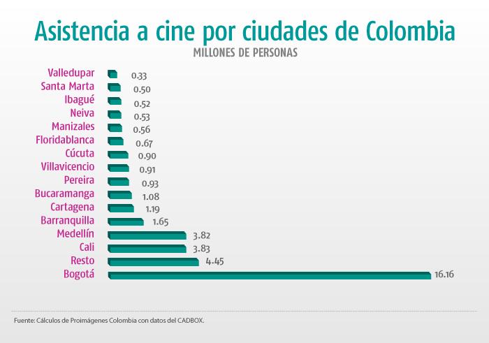 e70d8628730c ... aumento del 2.7% en la participación de las ciudades intermedias y  pequeñas (